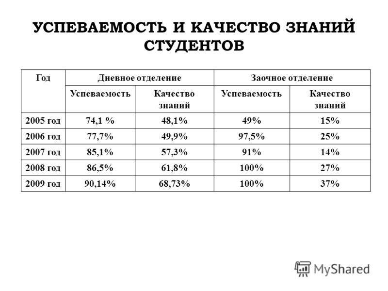УСПЕВАЕМОСТЬ И КАЧЕСТВО ЗНАНИЙ СТУДЕНТОВ ГодДневное отделениеЗаочное отделение УспеваемостьКачество знаний УспеваемостьКачество знаний 2005 год74,1 %48,1%49%15% 2006 год77,7%49,9%97,5%25% 2007 год85,1%57,3%91%14% 2008 год86,5%61,8%100%27% 2009 год90,