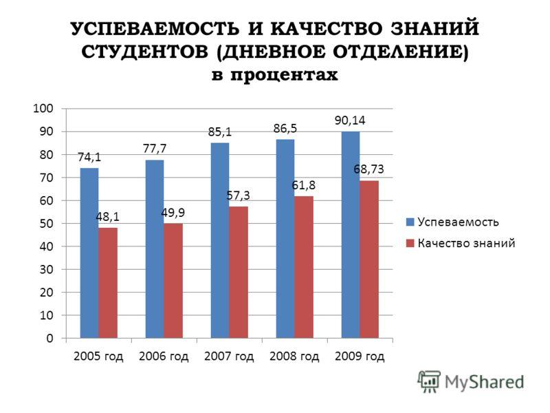 УСПЕВАЕМОСТЬ И КАЧЕСТВО ЗНАНИЙ СТУДЕНТОВ (ДНЕВНОЕ ОТДЕЛЕНИЕ) в процентах