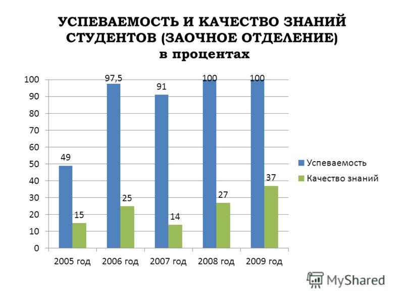 УСПЕВАЕМОСТЬ И КАЧЕСТВО ЗНАНИЙ СТУДЕНТОВ (ЗАОЧНОЕ ОТДЕЛЕНИЕ) в процентах