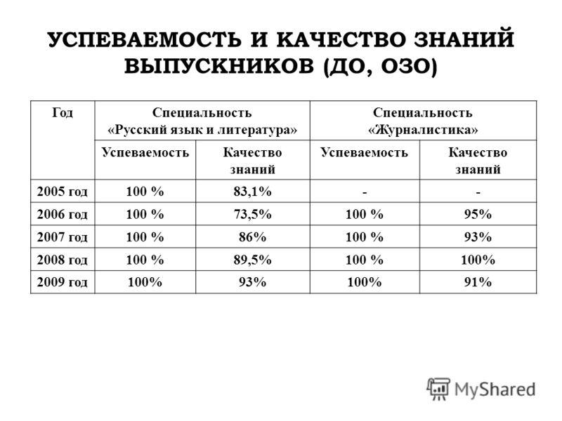 УСПЕВАЕМОСТЬ И КАЧЕСТВО ЗНАНИЙ ВЫПУСКНИКОВ (ДО, ОЗО) ГодСпециальность «Русский язык и литература» Специальность «Журналистика» УспеваемостьКачество знаний УспеваемостьКачество знаний 2005 год100 %83,1%-- 2006 год100 %73,5%100 %95% 2007 год100 %86%100