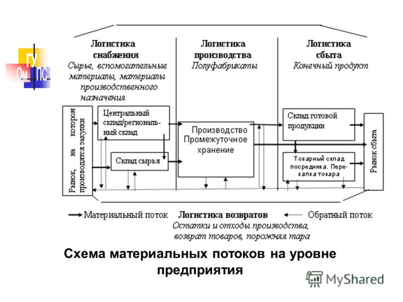 Схема материальных потоков на уровне предприятия