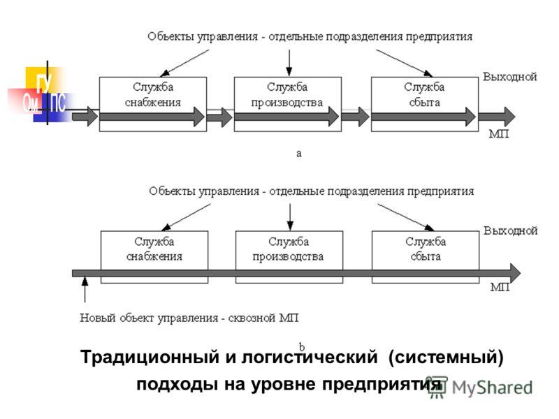 Традиционный и логистический (системный) подходы на уровне предприятия