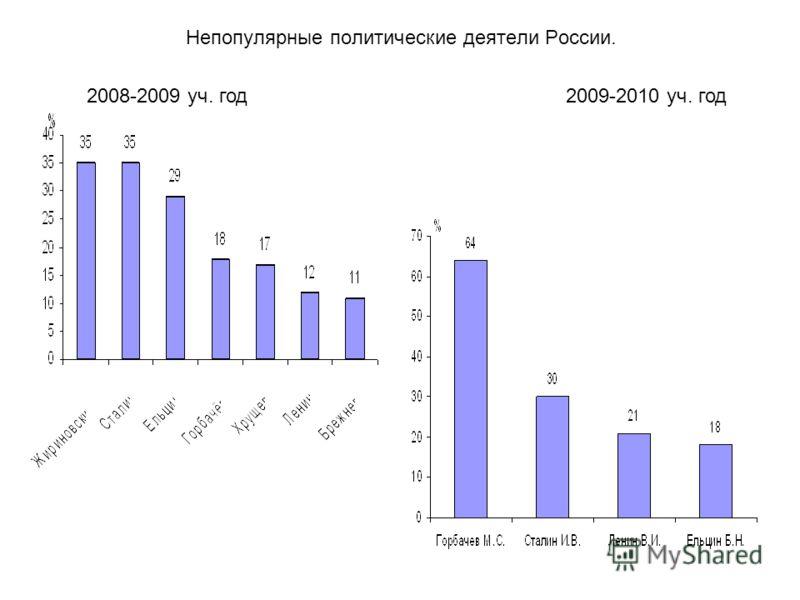 Непопулярные политические деятели России. 2008-2009 уч. год2009-2010 уч. год