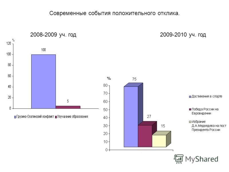 Современные события положительного отклика. 2009-2010 уч. год2008-2009 уч. год