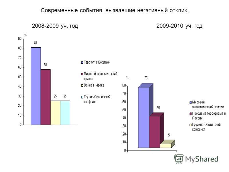Современные события, вызвавшие негативный отклик. 2009-2010 уч. год2008-2009 уч. год