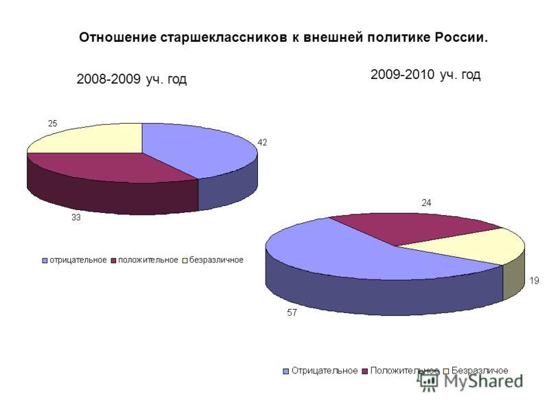 Отношение старшеклассников к внешней политике России. 2008-2009 уч. год 2009-2010 уч. год