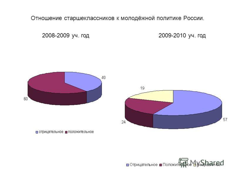Отношение старшеклассников к молодёжной политике России. 2008-2009 уч. год2009-2010 уч. год