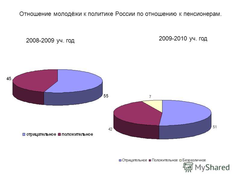 Отношение молодёжи к политике России по отношению к пенсионерам. 2008-2009 уч. год 2009-2010 уч. год