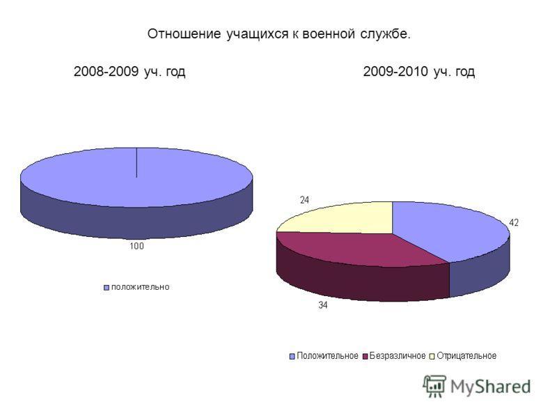 Отношение учащихся к военной службе. 2008-2009 уч. год2009-2010 уч. год
