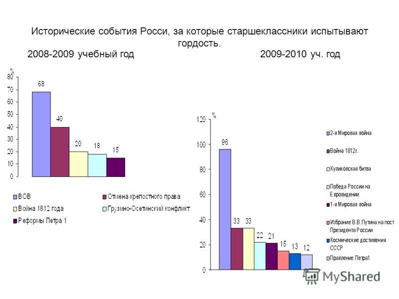 Исторические события Росси, за которые старшеклассники испытывают гордость. 2008-2009 учебный год2009-2010 уч. год