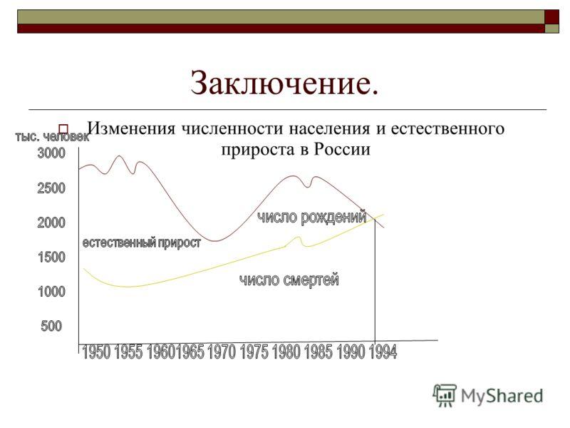 Заключение. Изменения численности населения и естественного прироста в России