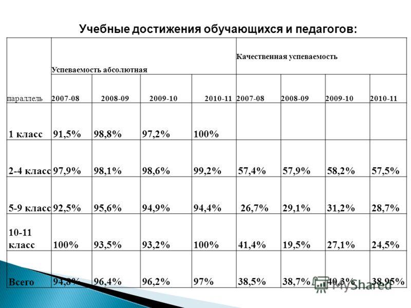 Учебные достижения обучающихся и педагогов: параллель Успеваемость абсолютная Качественная успеваемость 2007-082008-092009-102010-112007-082008-092009-102010-11 1 класс91,5%98,8%97,2%100% 2-4 класс97,9%98,1%98,6%99,2%57,4%57,9%58,2%57,5% 5-9 класс92,