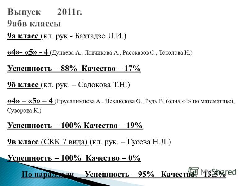 9а класс (кл. рук.- Бахтадзе Л.И.) «4»- «5» - 4 (Дунаева А., Ловчикова А., Рассказов С., Токолова Н.) Успешность – 88% Качество – 17% 9б класс (кл. рук. – Садокова Т.Н.) «4» – «5» – 4 (Ерусалимцева А., Неклюдова О., Рудь В. (одна «4» по математике),
