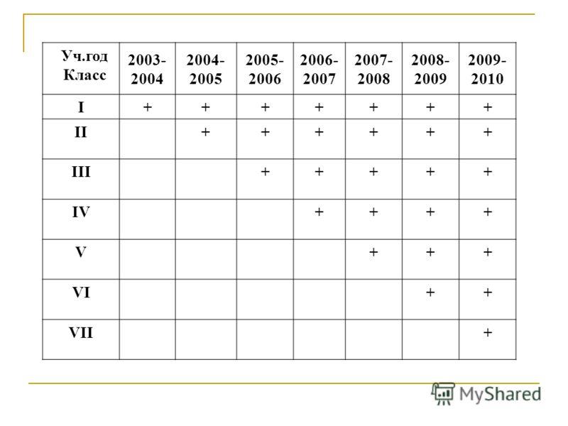 Уч.год Класс 2003- 2004 2004- 2005 2005- 2006 2006- 2007 2007- 2008 2008- 2009 2009- 2010 I+++++++ II++++++ III+++++ IV++++ V+++ VI++ VII+
