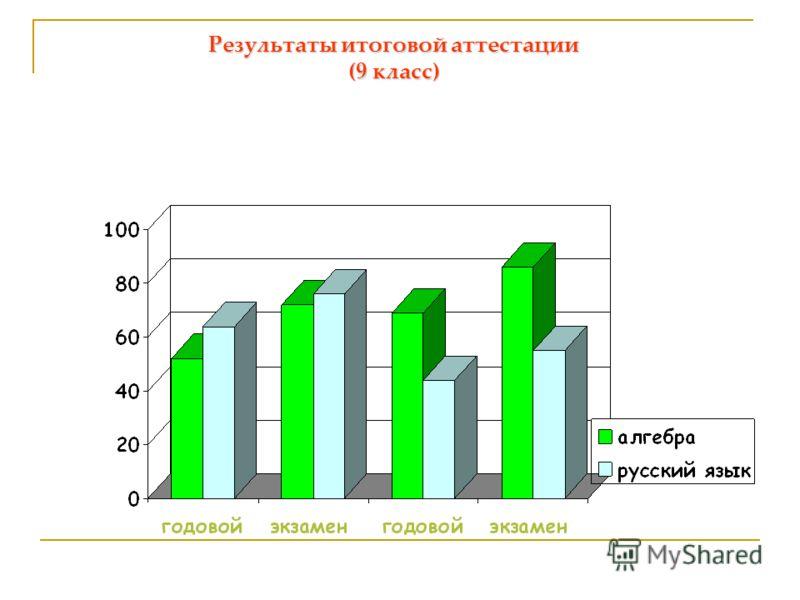Результаты итоговой аттестации (9 класс)