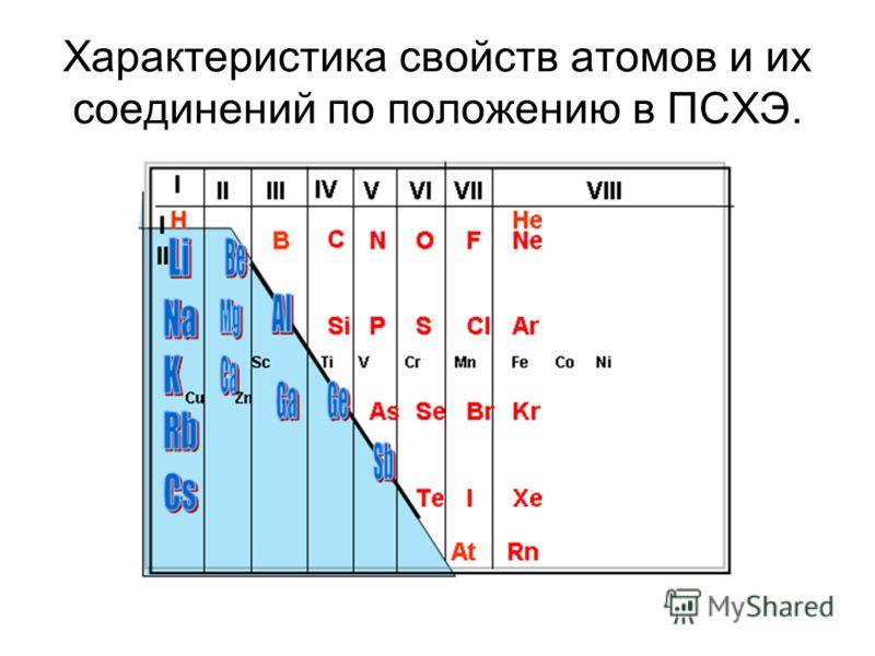 Характеристика свойств атомов и их соединений по положению в ПСХЭ.