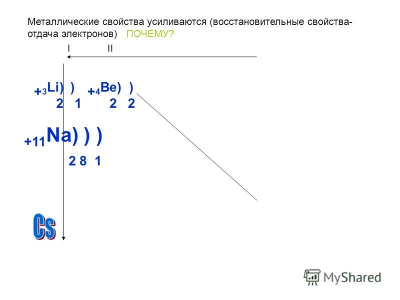 Металлические свойства усиливаются (восстановительные свойства- отдача электронов) ПОЧЕМУ? + 3 Li) ) 2 1 + 4 Be) ) 2 2 +11 Na) ) ) 2 8 1 III