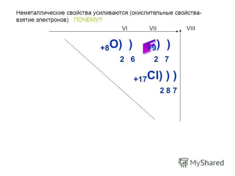 Неметаллические свойства усиливаются (окислительные свойства- взятие электронов) ПОЧЕМУ? +8 О) ) 2 6 +9 ) ) 2 7 VIVIIVIII +17 Cl) ) ) 2 8 7