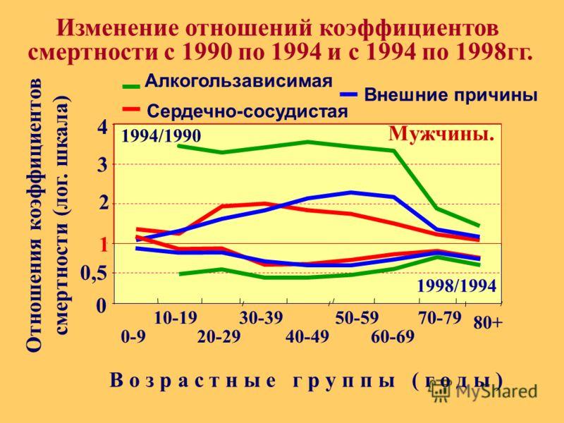 1 2 3 4 1 0-9 Изменение отношений коэффициентов смертности с 1990 по 1994 и с 1994 по 1998гг. Алкогользависимая Сердечно-сосудистая Отношения коэффициентов смертности (лог. шкала) 10-19 20-29 30-39 50-59 60-69 70-79 80+ В о з р а с т н ы е г р у п п