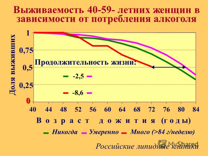 . 0 0,25 0,5 0,75 1 40 44 48 52 56 60 64 68 72 76 80 84 Выживаемость 40-59- летних женщин в зависимости от потребления алкоголя Доля выживших В о з р а с т д о ж и т и я (г о д ы) Продолжительность жизни: -2,5 -8,6 НикогдаУмеренноМного (>84 г/неделю)