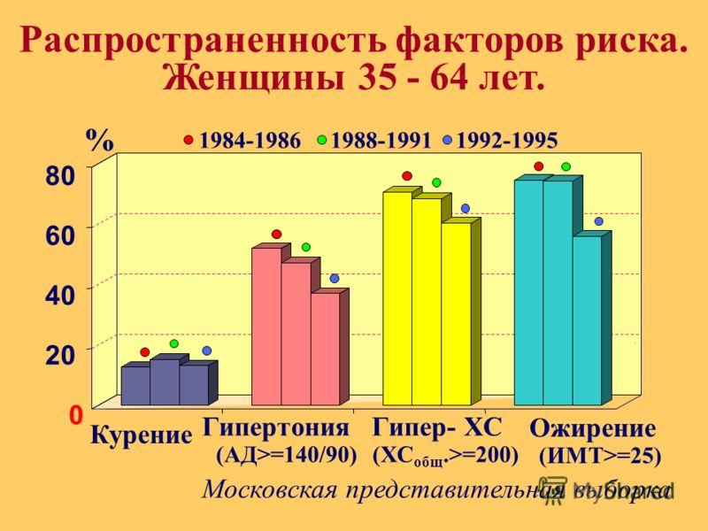 . 1984-1986 1988-1991 1992-1995 0 20 40 60 80 % Курение Гипертония (АД>=140/90) Гипер- ХС (ХС общ.>=200) Ожирение (ИМТ>=25) Московская представительная выборка Распространенность факторов риска. Женщины 35 - 64 лет.