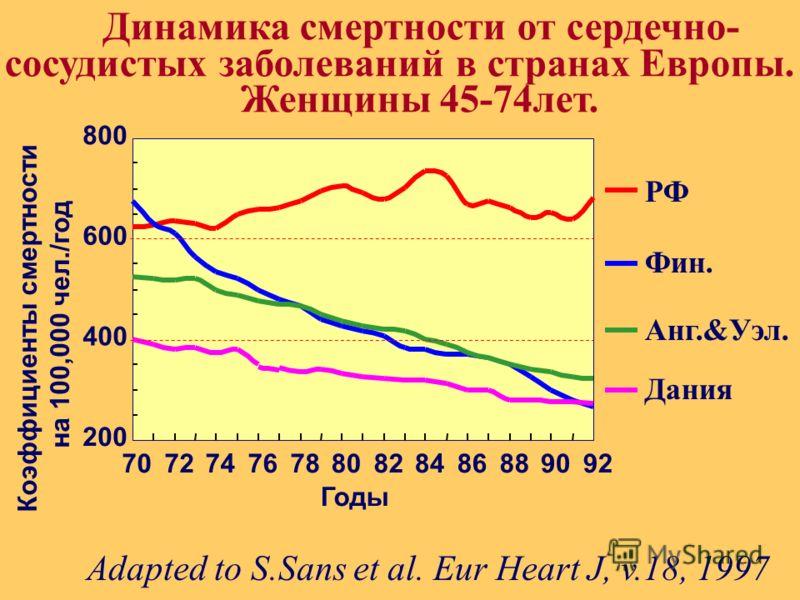. 200 400 600 800 707274767880828486889092 Динамика смертности от сердечно- cосудистых заболеваний в странах Европы. Женщины 45-74лет. Годы РФ Фин. Анг.&Уэл. Дания Adapted to S.Sans et al. Eur Heart J, v.18, 1997 Коэффициенты смертности на 100,000 че