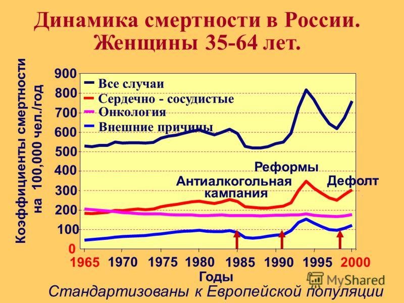 . 0 100 200 300 400 500 600 700 800 900 1965 1970 1975 1980 1985 19901995 2000 Динамика смертности в России. Женщины 35-64 лет. Все случаи Сердечно - сосудистые Внешние причины Годы Коэффициенты смертности на 100,000 чел./год Стандартизованы к Европе
