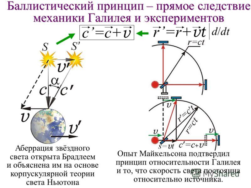 Баллистический принцип – прямое следствие механики Галилея и экспериментов Опыт Майкельсона подтвердил принцип относительности Галилея и то, что скорость света постоянна относительно источника. c=c+ v Аберрация звёздного света открыта Брадлеем и объя