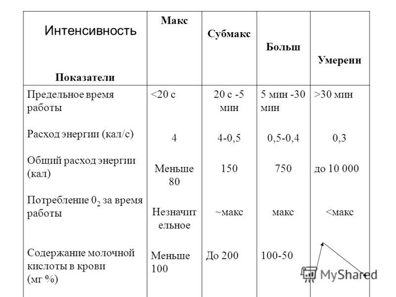 Показатели Макс Субмакс Больш Умеренн Предельное время работы Расход энергии (кал/с) Общий расход энергии (кал) Потребление 0 2 за время работы Содержание молочной кислоты в крови (мг %) 30 мин 44-0,50,5-0,40,3 Меньше 80 150750до 10 000 Незначит ельн