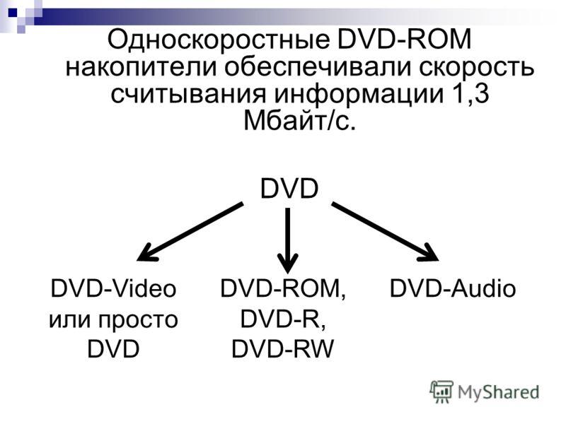Односкоростные DVD-ROM накопители обеспечивали скорость считывания информации 1,3 Мбайт/с. DVD DVD-Video или просто DVD DVD-ROM, DVD-R, DVD-RW DVD-Audio