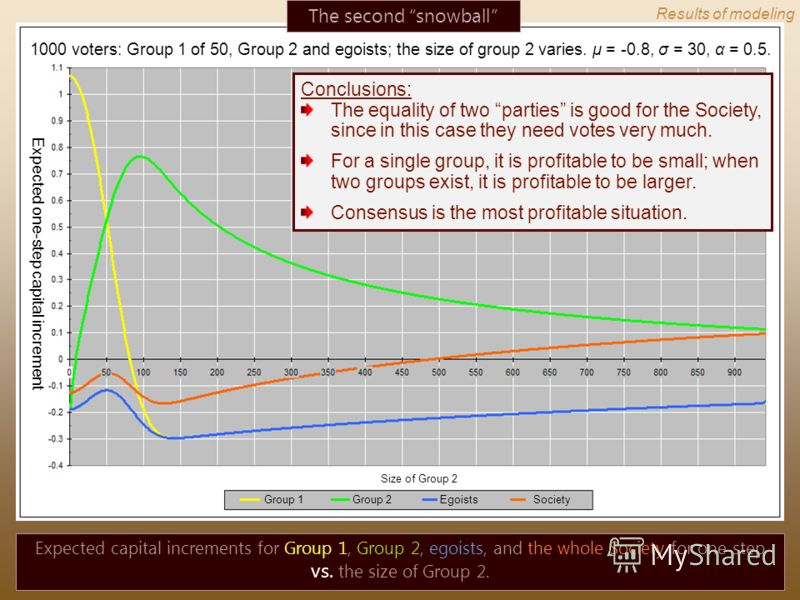 The second snowball 1000 voters: Group 1 of 50, Group 2 and egoists; the size of group 2 varies. μ = -0.8, σ = 30, α = 0.5. Expected capital increments for Group 1, Group 2, egoists, and the whole Society for one step vs. the size of Group 2. Conclus