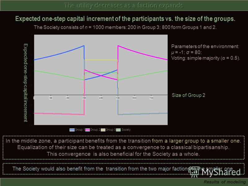Expected one-step capital increment of the participants vs. the size of the groups. The Society consists of n = 1000 members: 200 in Group 3; 800 form Groups 1 and 2. In the middle zone, a participant benefits from the transition from a larger group