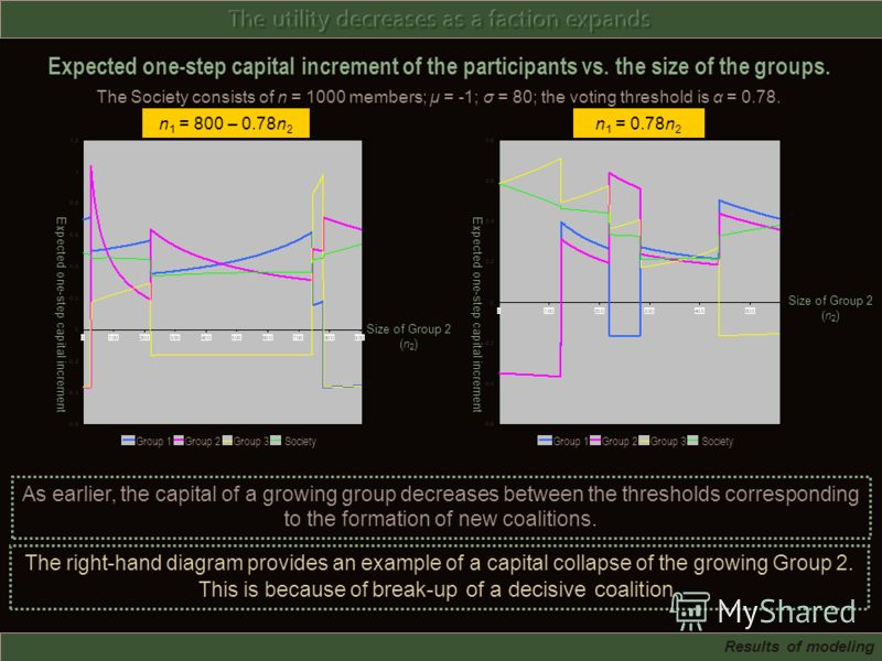 As earlier, the capital of a growing group decreases between the thresholds corresponding to the formation of new coalitions. The right-hand diagram provides an example of a capital collapse of the growing Group 2. This is because of break-up of a de