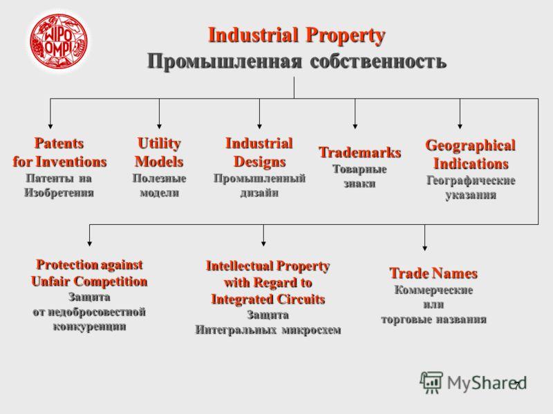 7 Industrial Property Промышленная собственность Patents for Inventions Патенты на ИзобретенияUtilityModelsПолезныемоделиIndustrialDesignsПромышленныйдизайнTrademarksТоварныезнакиGeographicalIndicationsГеографическиеуказания Trade Names Коммерческиеи