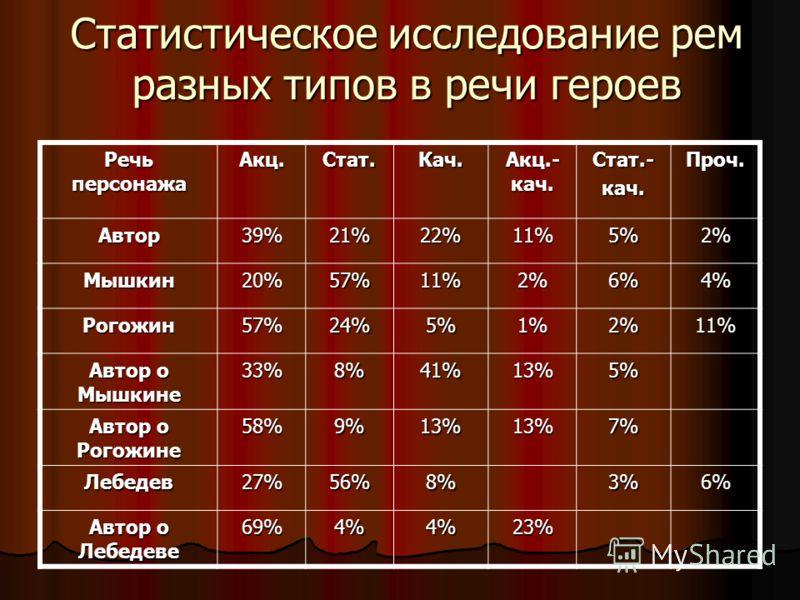 Статистическое исследование рем разных типов в речи героев Речь персонажа Акц.Стат.Кач. Акц.- кач. Стат.-кач.Проч. Автор39%21%22%11%5%2% Мышкин20%57%11%2%6%4% Рогожин57%24%5%1%2%11% Автор о Мышкине 33%8%41%13%5% Автор о Рогожине 58%9%13%13%7% Лебедев