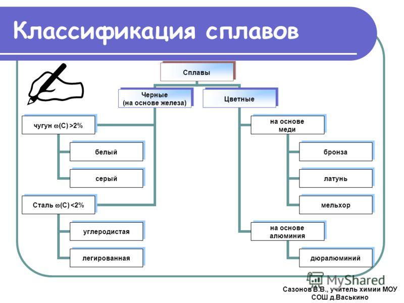 Классификация сплавов Сазонов В.В., учитель химии МОУ СОШ д.Васькино