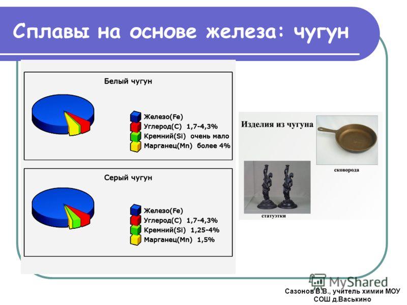 Сплавы на основе железа: чугун Сазонов В.В., учитель химии МОУ СОШ д.Васькино