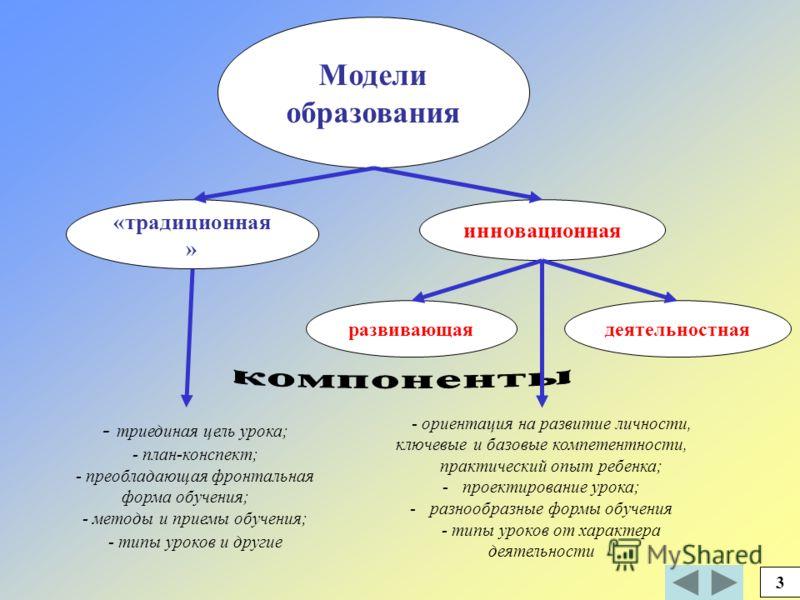 Модели образования «традиционная » деятельностнаяразвивающая - триединая цель урока; - план-конспект; - преобладающая фронтальная форма обучения; - методы и приемы обучения; - типы уроков и другие - ориентация на развитие личности, ключевые и базовые