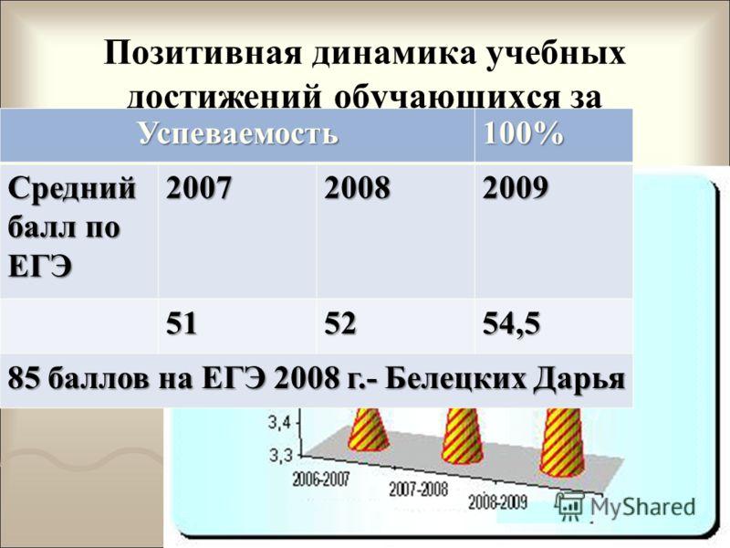 Позитивная динамика учебных достижений обучающихся за последние три года.Успеваемость100% Средний балл по ЕГЭ 200720082009 515254,5 85 баллов на ЕГЭ 2008 г.- Белецких Дарья