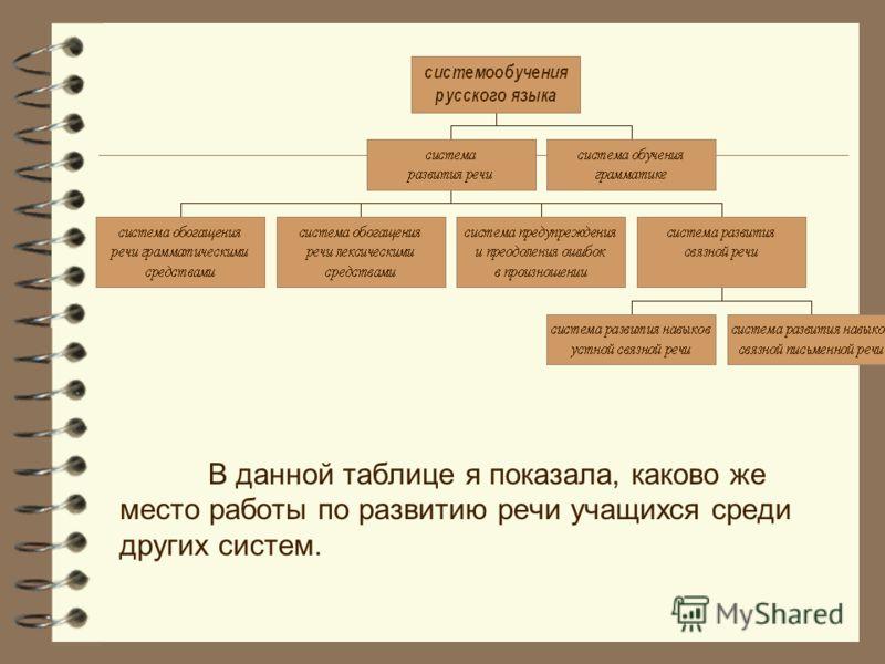 В данной таблице я показала, каково же место работы по развитию речи учащихся среди других систем.
