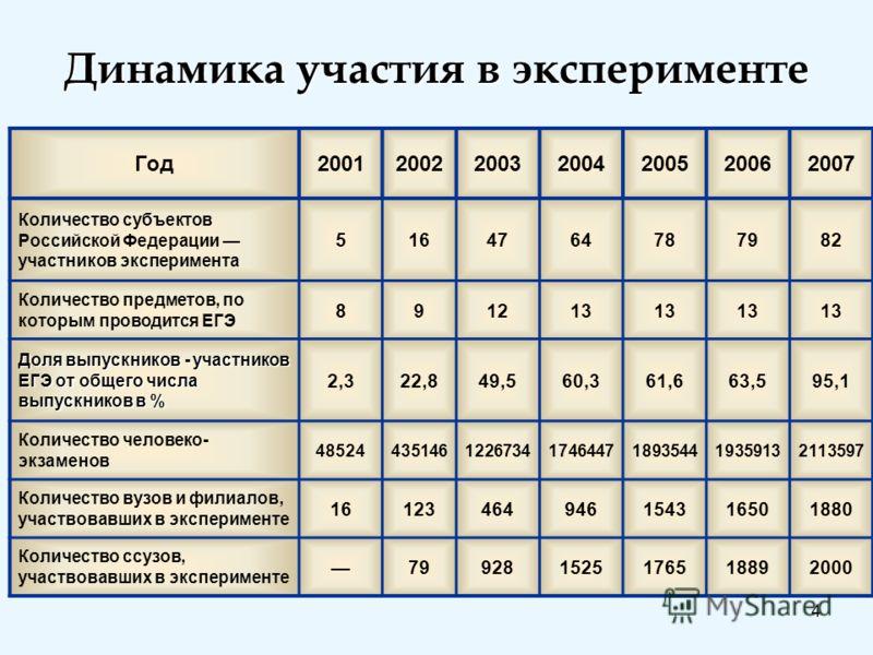 4 Динамика участия в эксперименте Год2001200220032004200520062007 Количество субъектов Российской Федерации участников эксперимента 516476478787982 Количество предметов, по которым проводится ЕГЭ 891213 Доля выпускников - участников ЕГЭ от общего чис