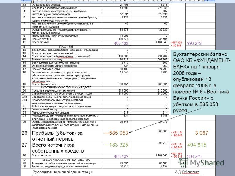 Бухгалтерский баланс ОАО КБ «ФУНДАМЕНТ- БАНК» на 1 января 2008 года – опубликован 13 февраля 2008 г. в номере 6 «Вестника Банка России» с убытком в 585 053 рубля