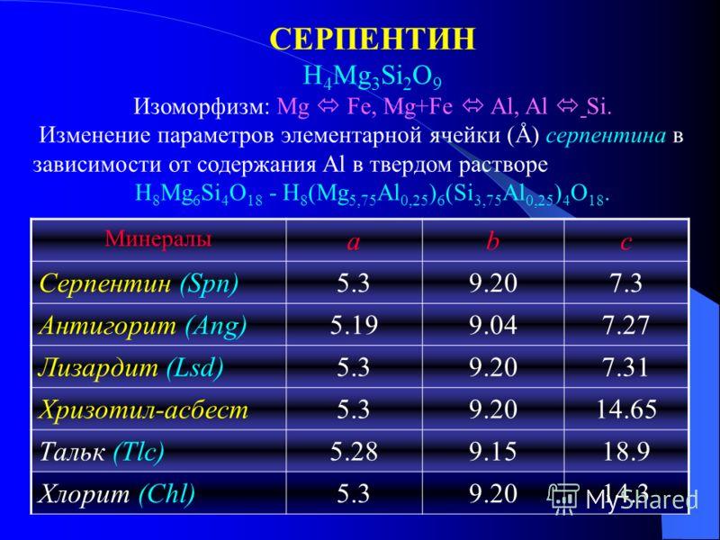 СЕРПЕНТИН H 4 Mg 3 Si 2 O 9 Изоморфизм: Mg Fe, Mg+Fe Al, Al Si. Изменение параметров элементарной ячейки (Å) серпентина в зависимости от содержания Al в твердом растворе H 8 Mg 6 Si 4 O 18 - H 8 (Mg 5,75 Al 0,25 ) 6 (Si 3,75 Al 0,25 ) 4 O 18. Минерал