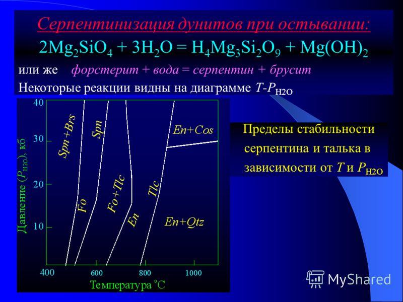Серпентинизация дунитов при остывании: 2Mg 2 SiO 4 + 3H 2 O = H 4 Mg 3 Si 2 O 9 + Mg(OH) 2 или же форстерит + вода = серпентин + брусит Некоторые реакции видны на диаграмме Т-Р Н2О Пределы стабильности серпентина и талька в зависимости от Т и Р Н2О