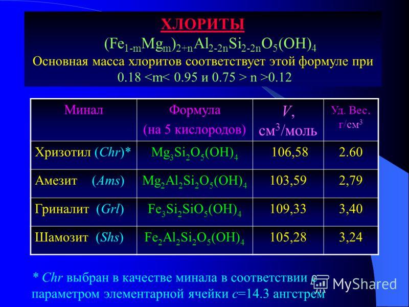МиналФормула (на 5 кислородов) V, см 3 /моль Уд. Вес. г/см 3 Хризотил (Chr)*Mg 3 Si 2 O 5 (OH) 4 106,582.60 Амезит (Ams)Mg 2 Al 2 Si 2 O 5 (OH) 4 103,592,79 Гриналит (Grl)Fe 3 Si 2 SiO 5 (OH) 4 109,333,40 Шамозит (Shs)Fe 2 Al 2 Si 2 O 5 (OH) 4 105,28