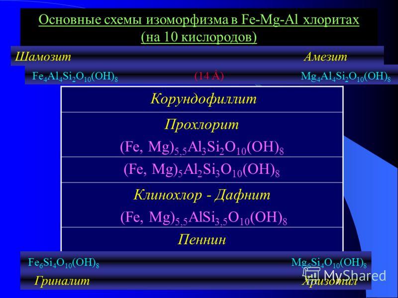 Корундофиллит Прохлорит (Fe, Mg) 5,5 Al 3 Si 2 O 10 (OH) 8 (Fe, Mg) 5 Al 2 Si 3 O 10 (OH) 8 Клинохлор - Дафнит (Fe, Mg) 5,5 AlSi 3,5 O 10 (OH) 8 Пеннин Основные схемы изоморфизма в Fe-Mg-Al хлоритах (на 10 кислородов) Шамозит Амезит Fe 4 Al 4 Si 2 O