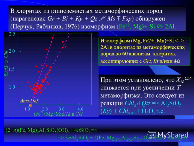 В хлоритах из глиноземистых метаморфических пород (парагенезис Gr + Bi + Ky + Qz Ms Fsp) обнаружен (Перчук, Рябчиков, 1976) изоморфизм (Fe +2, Mg)+ Si 2Al. Изоморфизм (Mg, Fe2+, Mn)+Si 2Al в хлоритах из метаморфических пород по 60 анализам хлоритов,