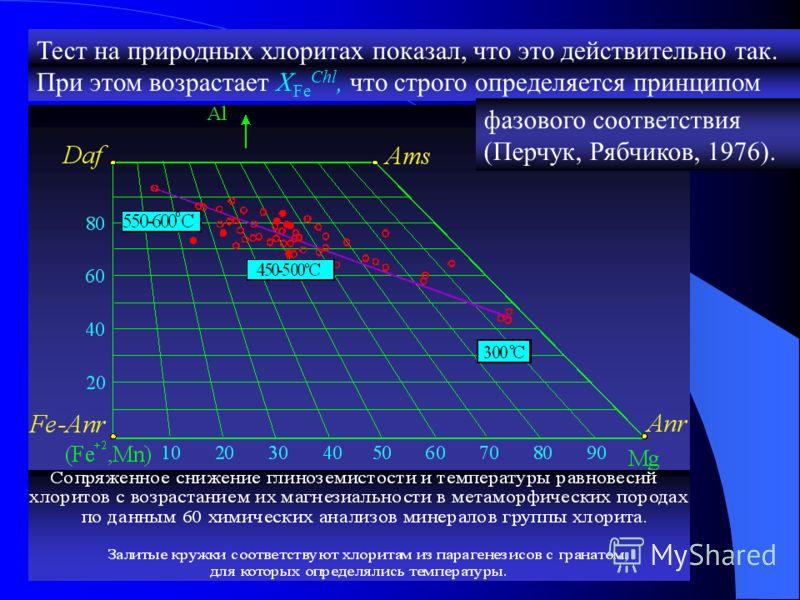 Тест на природных хлоритах показал, что это действительно так. При этом возрастает X Fe Chl, что строго определяется принципом фазового соответствия (Перчук, Рябчиков, 1976).