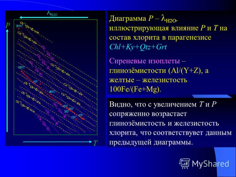 Диаграмма P – l H2O, иллюстрирующая влияние P и Т на состав хлорита в парагенезисе Chl+Ky+Qtz+Grt Сиреневые изоплеты – глинозёмистости (Al/(Y+Z), а желтые – железистость 100Fe/(Fe+Mg). Видно, что с увеличением Т и Р сопряженно возрастает глинозёмисто