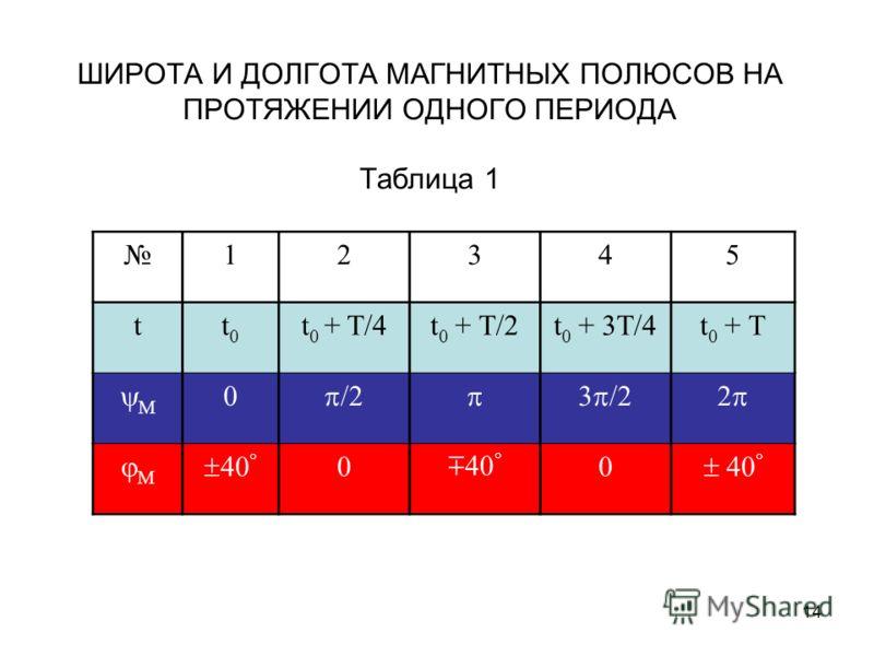 14 ШИРОТА И ДОЛГОТА МАГНИТНЫХ ПОЛЮСОВ НА ПРОТЯЖЕНИИ ОДНОГО ПЕРИОДА Таблица 1 12345 tt0t0 t 0 + T/4t 0 + T/2t 0 + 3T/4t 0 + T M 0 /2 3 /22 M 40 0 0